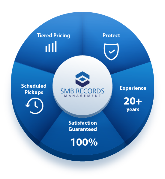 SMB records management: Tiered Pricing, Protect, 20+ years experience, 100% satisfaction guaranteed, scheduled pickups